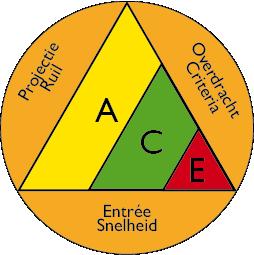 ACE sturen PROCES 72